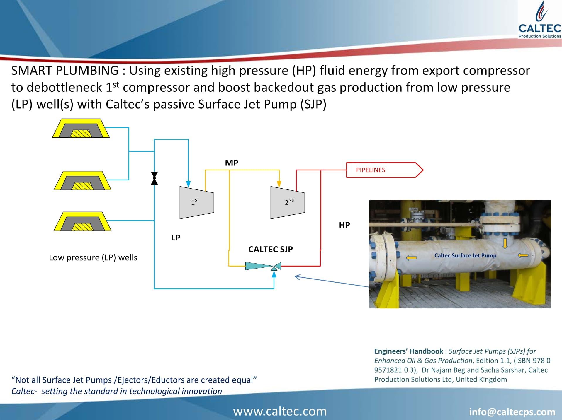 Smart Plumbing with Caltec Surface Jet Pump